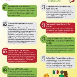 Steps For Preparing For Italian Citizenship By Descent