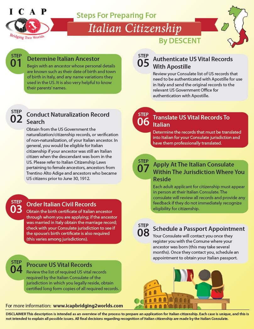 icap-steps-for-italian-dual-citizenship-descent-infographic