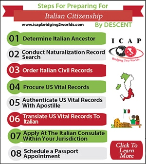 English To Italian Translation - Italian Citizenship Services