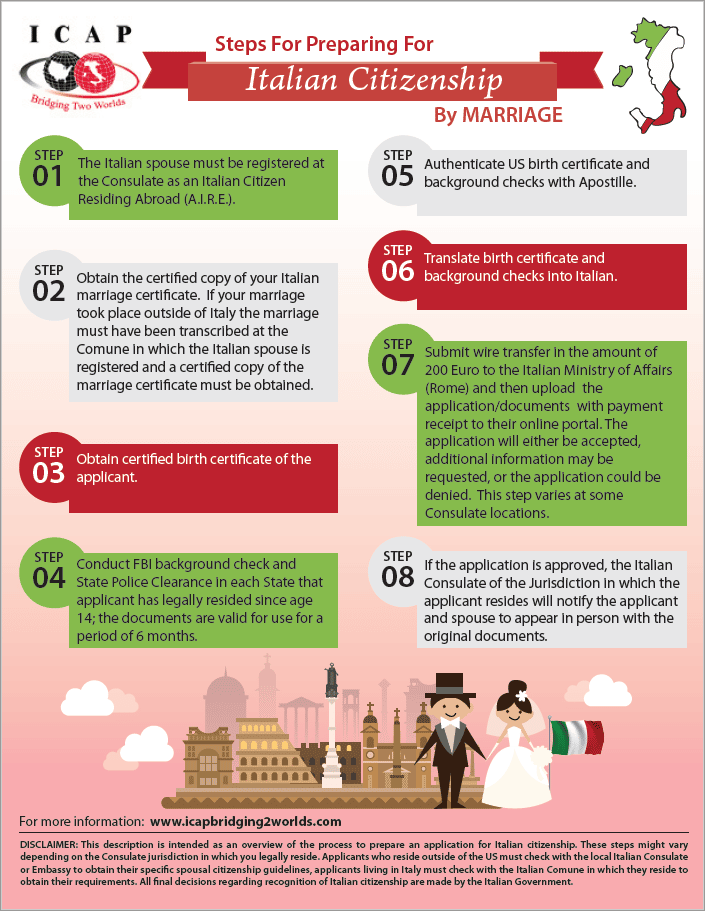 Steps for Preparing for Italian Citizenship by Marriage
