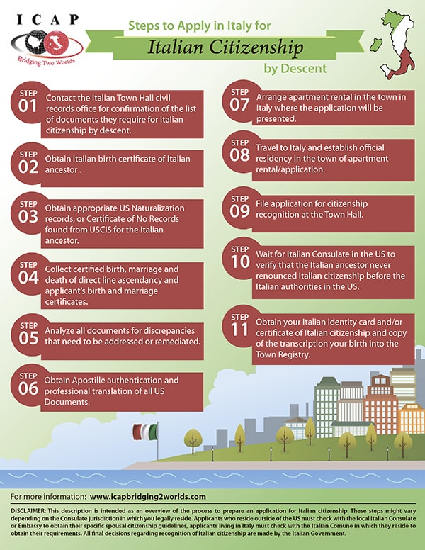 How to Apply for Italian Citizenship by Descent Directly in Italy